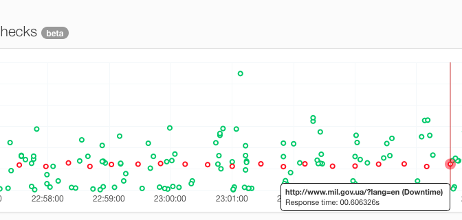 Realtime checks graph (uptime monitoring)