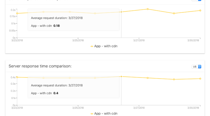 Uptime tests comparison – rebuild and enhanced