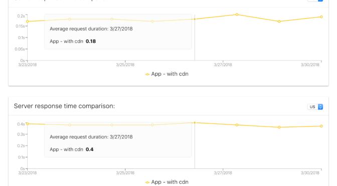 Uptime tests comparison – rebuild and enhanced